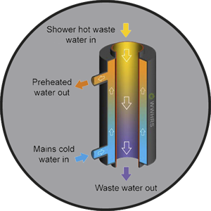 Introduction to Waste Water Heat Recovery for Showers (WWHRS)